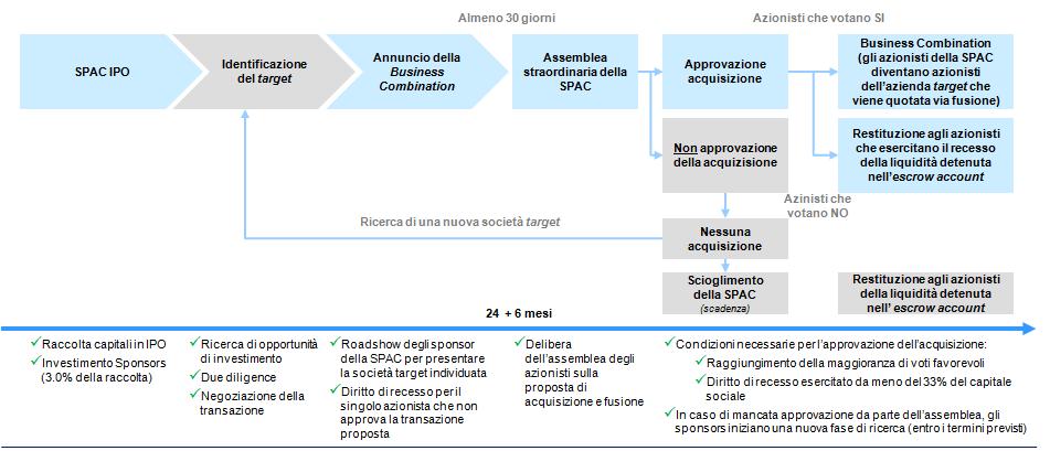 Crescita SpA - Ciclo di vita di una SPAC