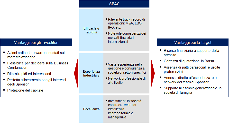 Crescita SpA - La SPAC come modello di successo